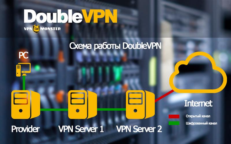 Схема работы DoubleVPN